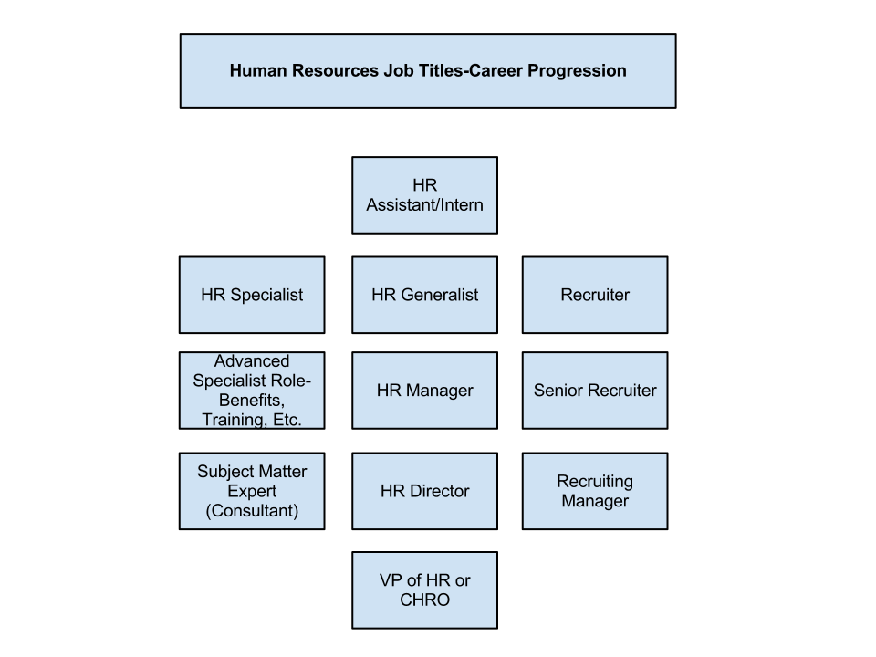 Human Resources Job Titles Diagram