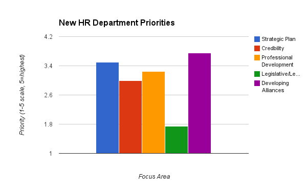 New HR Department Priority Focus