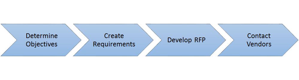 HR Project Management RFP Process