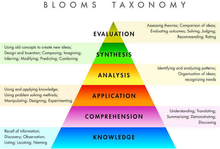 blooms taxonomy learning
