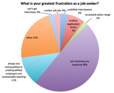 the biggest job seeker frustration