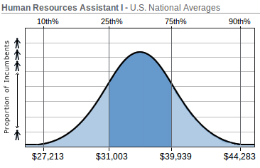Average Human Resources Assistant Salary