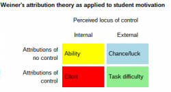 locus-of-control-theory